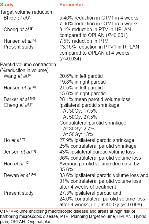 Table 3: Studies reporting target volume and parotid volume contraction during radiotherapy treatment