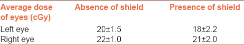 Table 1: The average dose of surface of the left and right eyes in the presence and absence of shield during whole brain irradiation