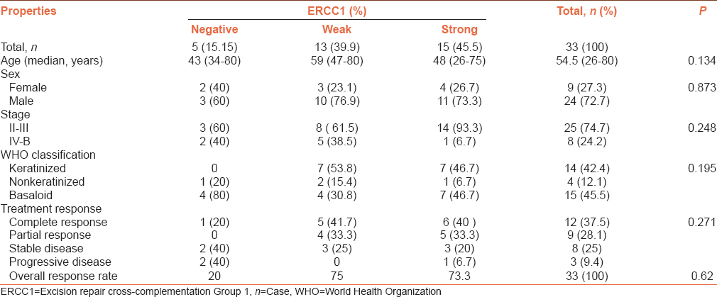 Table 1: The relationship between excision repair cross-complementation group1 expression and clinicopathologic features