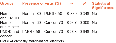 Table 2: Comparison of <i>P</i> values among the groups for human papillomavirus 16