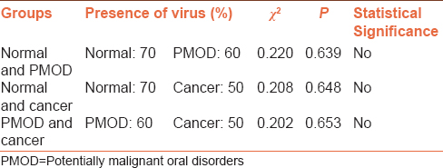Table 3: Comparison of <i>P</i> values among the groups for human papillomavirus 18