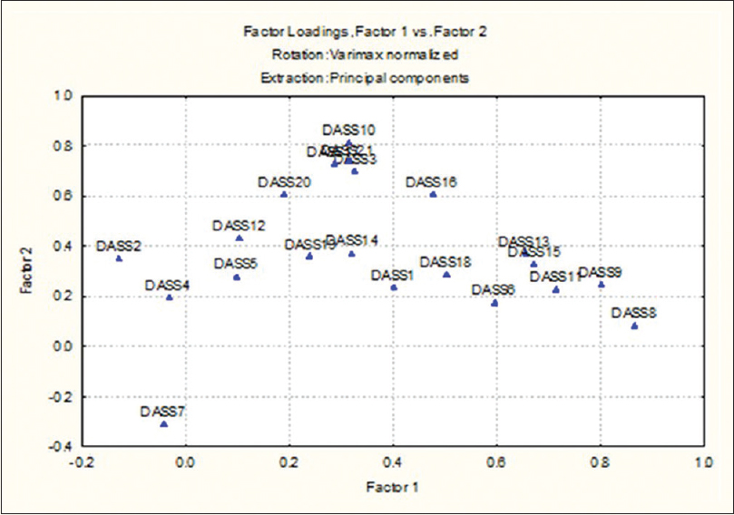 Figure 1: Depicting factor loadings in Varimax rotation (factor 1 vs factor 2)