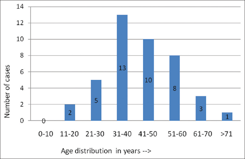 Figure 1: Bar diagram representing age distribution of cases of minor salivary gland tumors