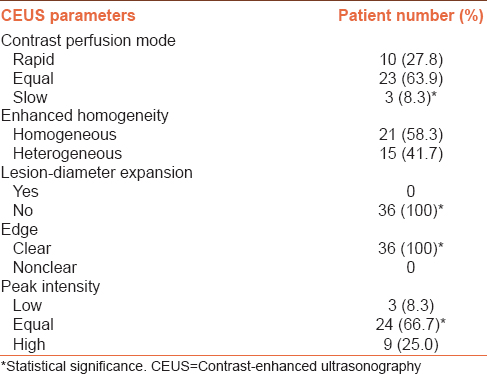 Table 4: Contrast-enhanced ultrasonography features of breast hamartomas (<i>n</i>=36)