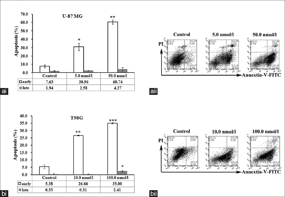 Figure 1: The effect of FL34 on the apoptosis of glioblastoma cells. (a) FL34 treatment-induced apoptosis of U-87 MG cells. Cells were incubated with FL34 for 72 h, stained with annexin-V-FITC/PI, and analyzed by flow cytometry. The flow cytometry results are shown as quantitative bar graphs in which the error bars indicate standard deviation. *<i>P</i> < 0.05, **<i>P</i> < 0.01 versus control cells (ai), Representative scatter diagram of apoptosis after annexin-V-FITC/PI double staining analyzed by flow cytometry (aii); (b) FL34 treatment-induced apoptosis of T98G cells. Cells were incubated with FL34 for 72 h, stained with annexin V-FITC/PI, and analyzed by flow cytometry. The flow cytometry results are shown as quantitative bar graphs, in which the error bars indicate standard deviation. *<i>P</i> < 0.05, **<i>P</i> < 0.01, ***<i>P</i> < 0.001 versus control cells (bi); Representative scatter diagram of apoptosis after annexin-V-FITC/PI double staining analyzed by flow cytometry (bii)