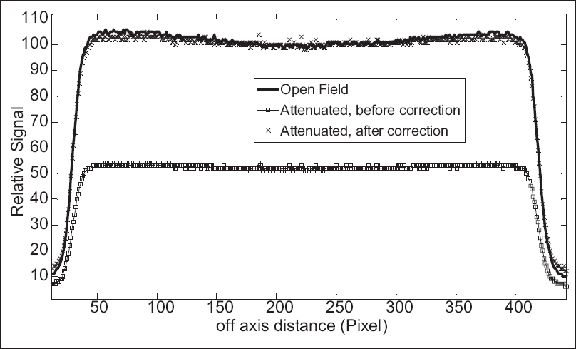 Figure 4: Open and attenuated field profiles (with 10 cm thick polymethyl methacrylate), before and after application of attenuation correction factor