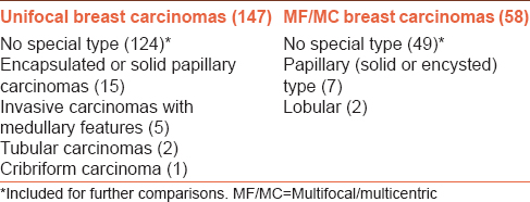 Table 1: Histological types of unifocal and multifocal T1/T2 breast carcinomas