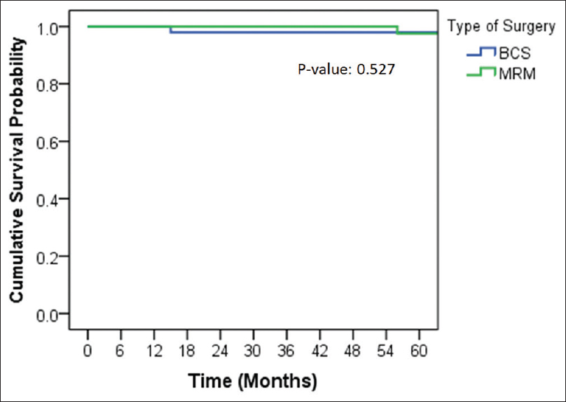 Figure 2: The survival difference in type of surgery based on overall survival