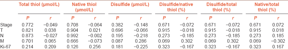 Table 3: Correlations between thiol-disulfide homeostasis and other clinicopathological factors in breast cancer patients