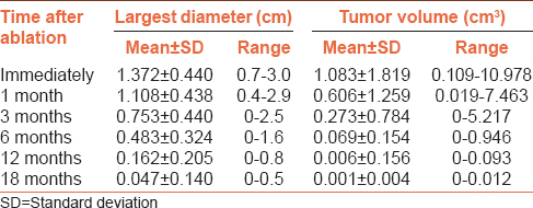 Table 2: Changes in the largest diameter and volume of ablated lesions after ablation and at each follow-up visit
