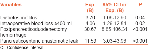 Table 4: Multivariate analysis for unplanned reoperation after pancreatoduodenectomy