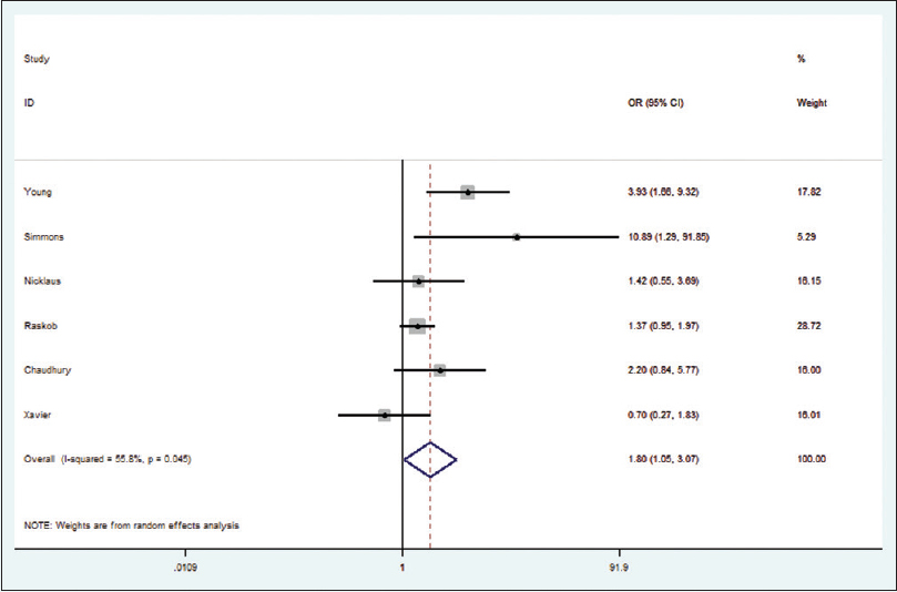 Figure 5: Forest plot of the rate of minor bleeding in meta-analysis