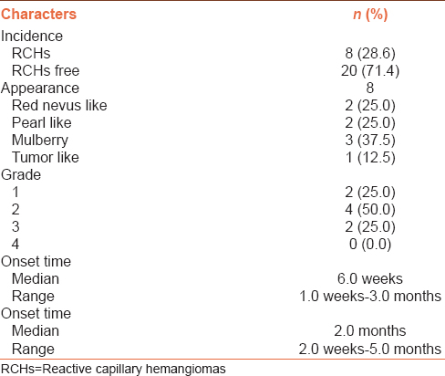 Table 1: Reactive capillary hemangiomas and application of apatinib