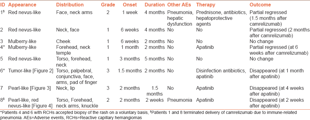 Table 3: Clinical details of the eight patients with reactive capillary hemangiomas