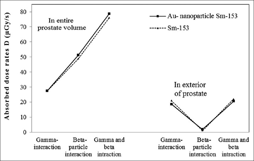 Figure 5: The comparison of simulation absorbed dose results in entire and the exterior of the prostate