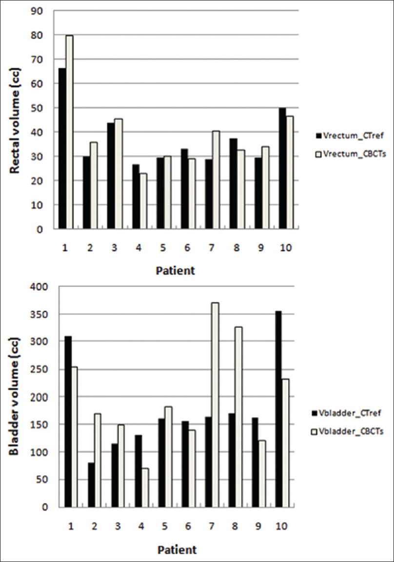 Figure 2: Rectum and bladder volumes variations during the treatment. For every patient, the volume at reference computed tomography was compared with the mean volume of cone-beam computed tomography