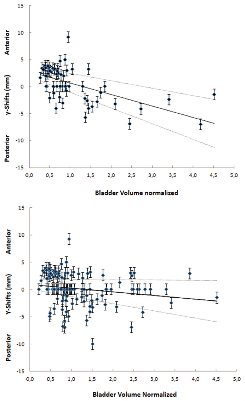 Figure 3: Scatterplots of prostate shifts in the <i>y</i> (A-P) direction relative to normalized bladder volume variations, restricted to significant values (above), and including all the acquired data (below). Dotted lines represent 95% confidence intervals for the linear fit