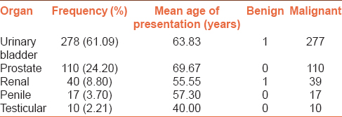 Table 1: Distribution of male benign and malignant urogenital tumors with mean age of presentation at different sites