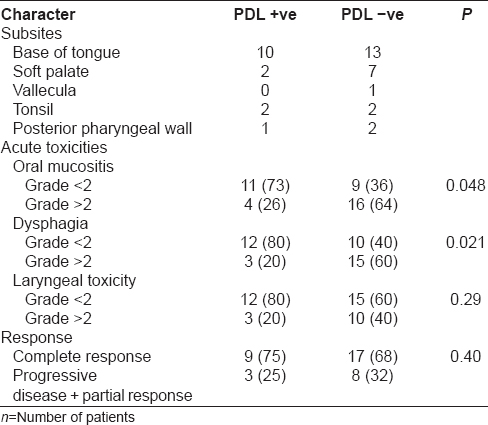 Table 1: Relation of toxicity and treatment response with PDL1 expression