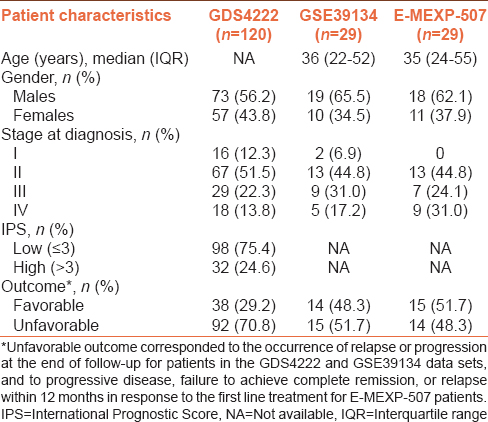 Table 1: Demographic and clinical characteristics of patients with Hodkin's disease included in the analyses