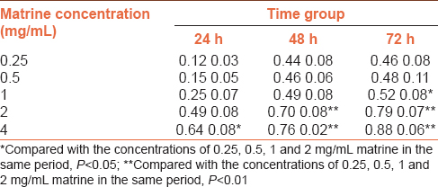 Table 2: Inhibitory rates of matrine at different concentrations on HepG2 cells in different time periods