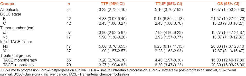 Table 2: Median time to progression, time to untreatable progression, and overall survival in all patients and subgroups