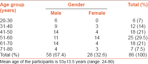Table 1: Age-gender distribution of the study participants