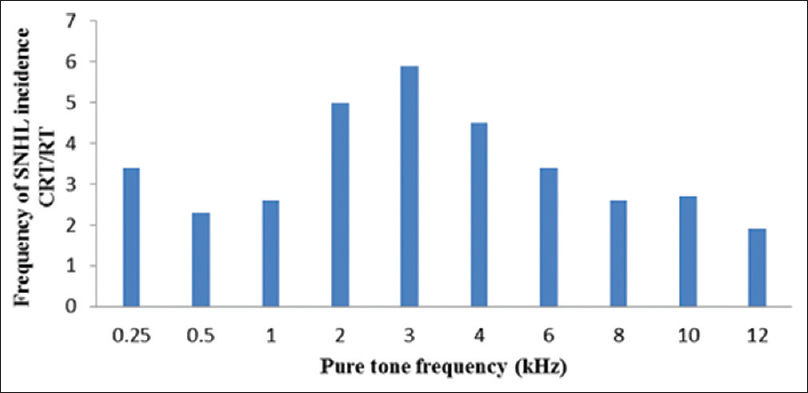 Figure 3:The ratio of chemoradiotherapy to radiotherapy-induced sensorineural hearing loss at pure tone frequencies