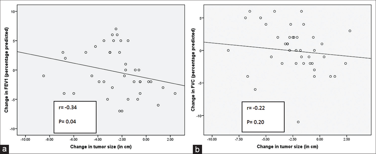 Figure 1: Scatter plot showing correlation between changes in tumor size and (a) change in forced expiratory volume in 1 (b) change in forced vital capacity. Note: Negative values on x and y axis show decrease in the respective variable and vice versa