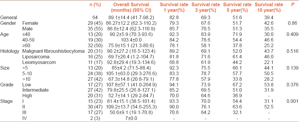 Table 1: Patient characteristics and results of log-rank univariate analysis of overall survival