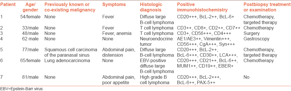 Table 1: Clinical and histologic data of the patients
