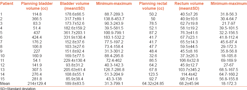 Table 1: Mean, standard deviation, minimum and maximum values of bladder and rectum volume among the patients