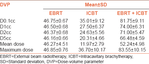 Table 3: Dose-volume parameters of mean dose to sigmoid colon during external beam radiotherapy, intracavitary brachytherapy, and combined external beam radiotherapy and intracavitary brachytherapy