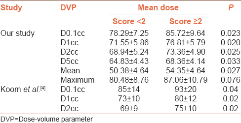 Table 7: Correlation of mean values of dose-volume parameters with sigmoidoscopic score