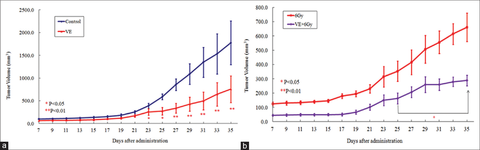 Figure 5: Effects of Vitamin E on tumor growth in unirradiated groups (a) and irradiated groups (b) inoculated with Ehrlich carcinoma cells. Statistically significantly different (*<i>P</i> < 0.05, **<i>P</i> < 0.01) from the control group