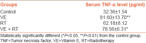 Table 3: Effects of Vitamin E on tumor necrosis factor-α in mouse serum